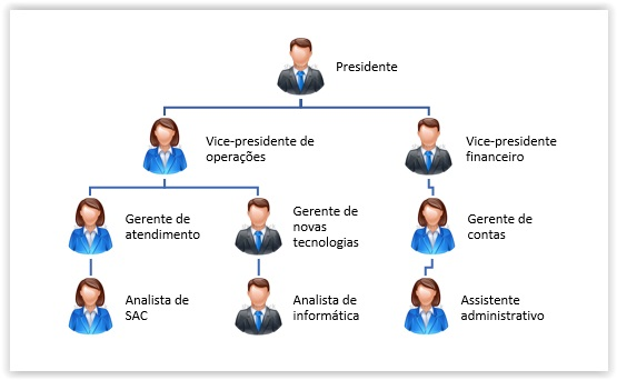 Como criar um organograma no Word - Passo 8
